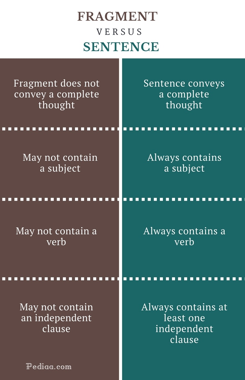 Difference Between Fragment and Sentence | Learn English Grammar ...