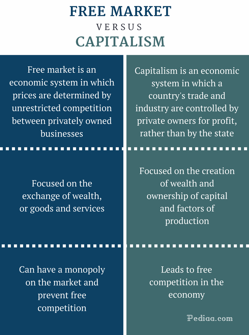 Difference Between Free Market and Capitalism - Free Market vs Capitalism Comparison Summary