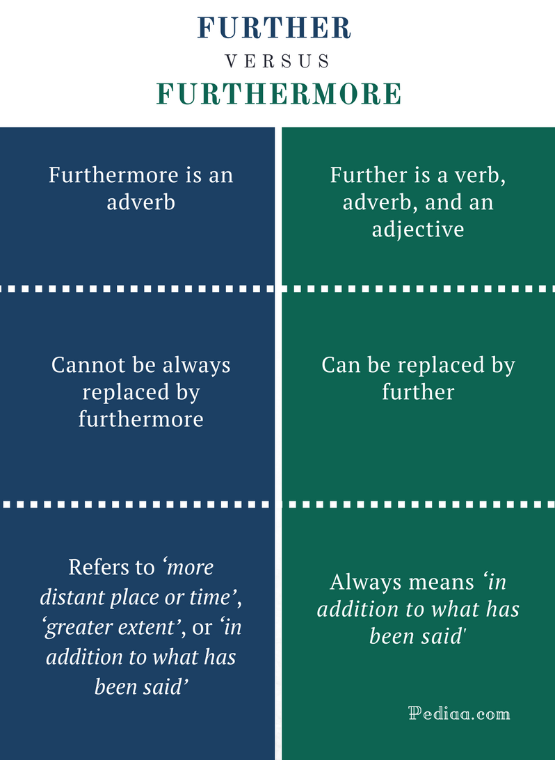 farther vs further essay Farther vs furtherwhich is right short answer farther describes physical distance, while further describes figurative distance in some cases, when the distinction between physical and figurative is unclear, both are correct and can be used interchangeably.