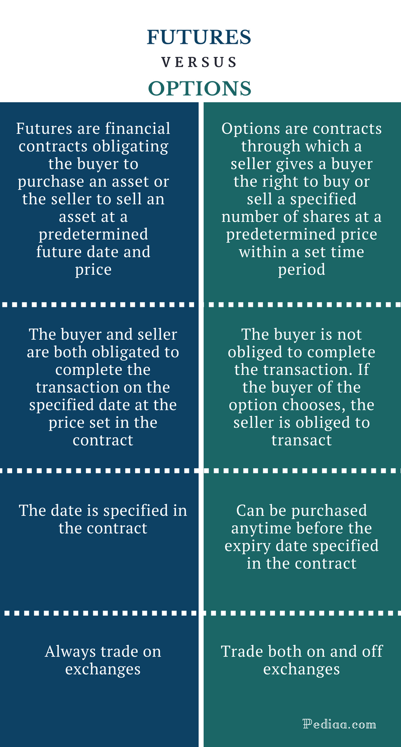 Futures and options trading definition