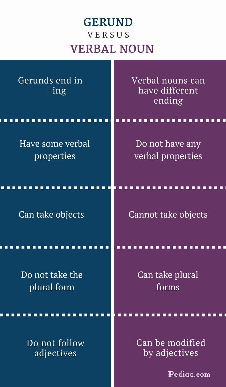 Difference Between Gerund and Verbal Noun - Gerund vs Verbal Noun Comparison Summary