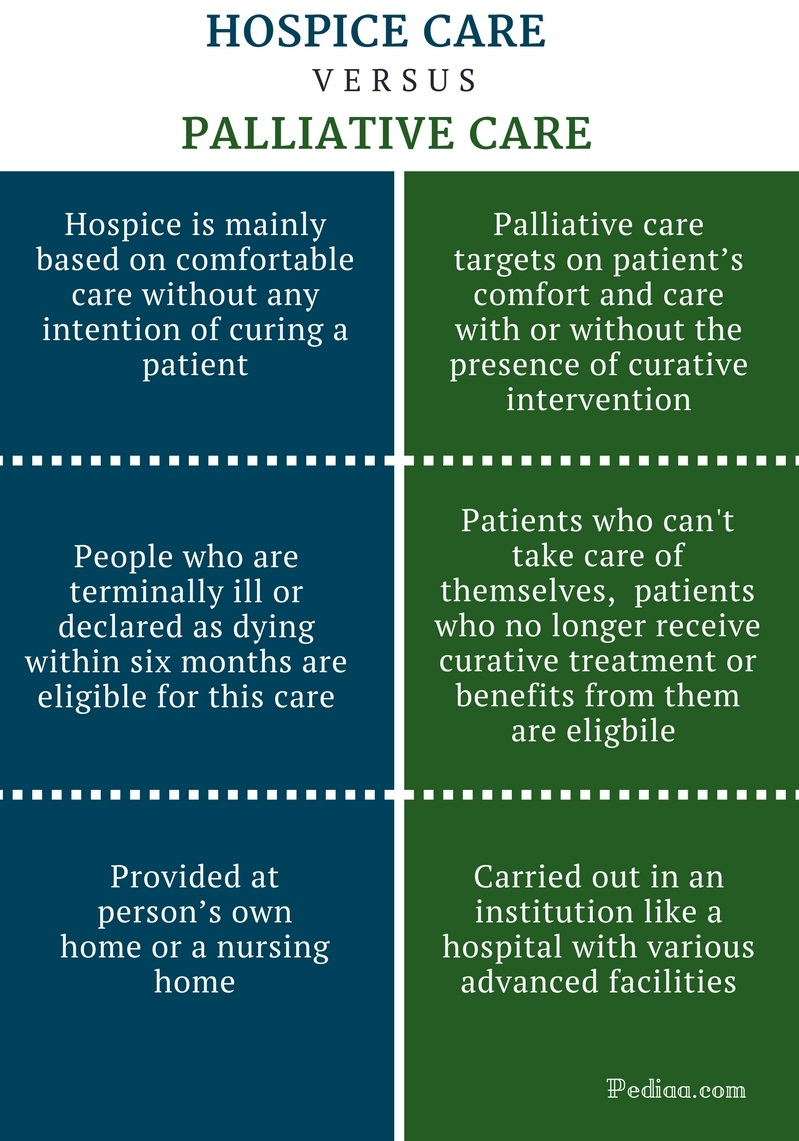 the differences between health care What's the difference between hospice care & home health vitas clears up the  confusion and answers to frequently asked questions to learn more, call.