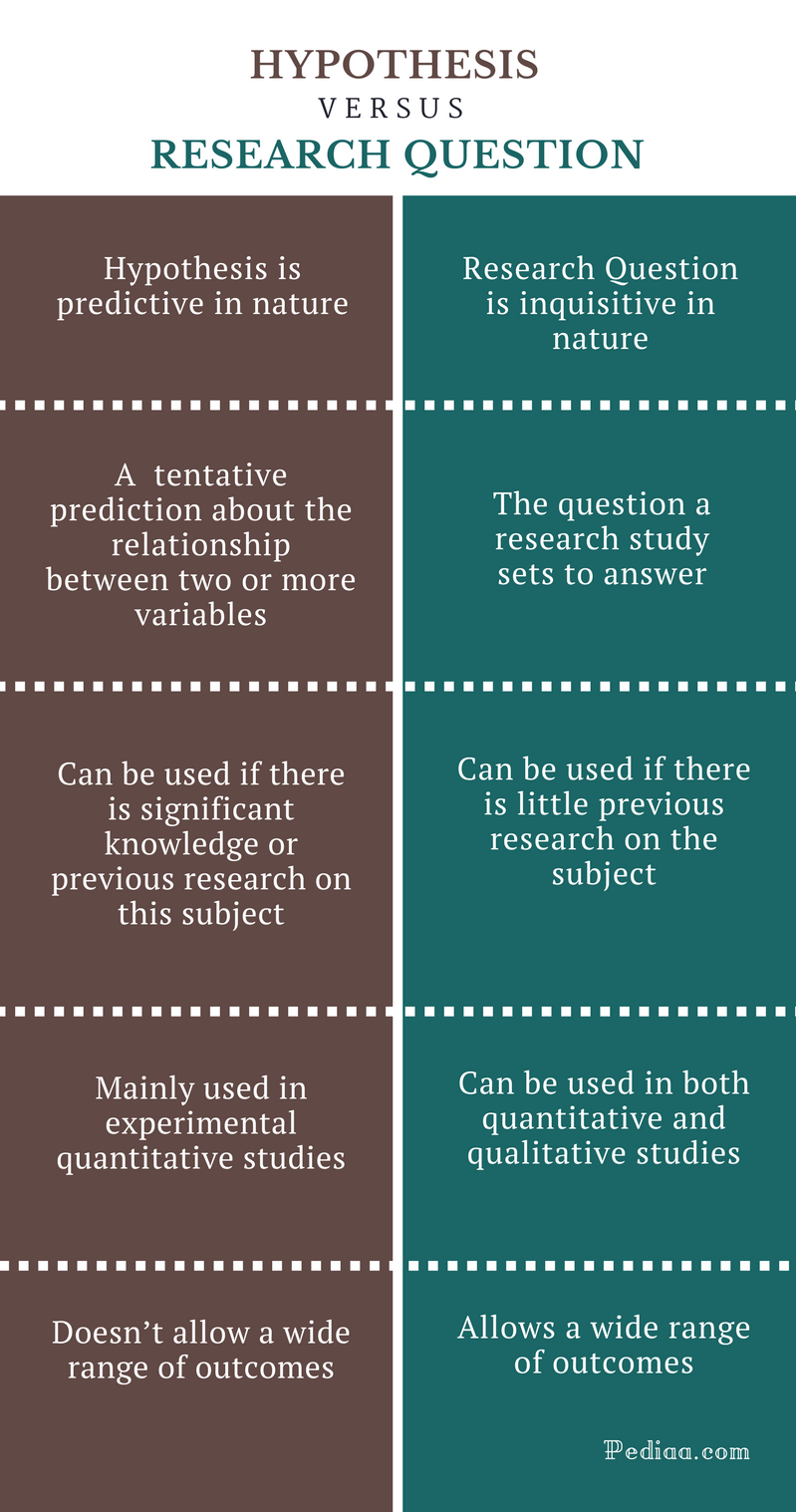 Difference Between Hypothesis and Research Question - Comparison Summary