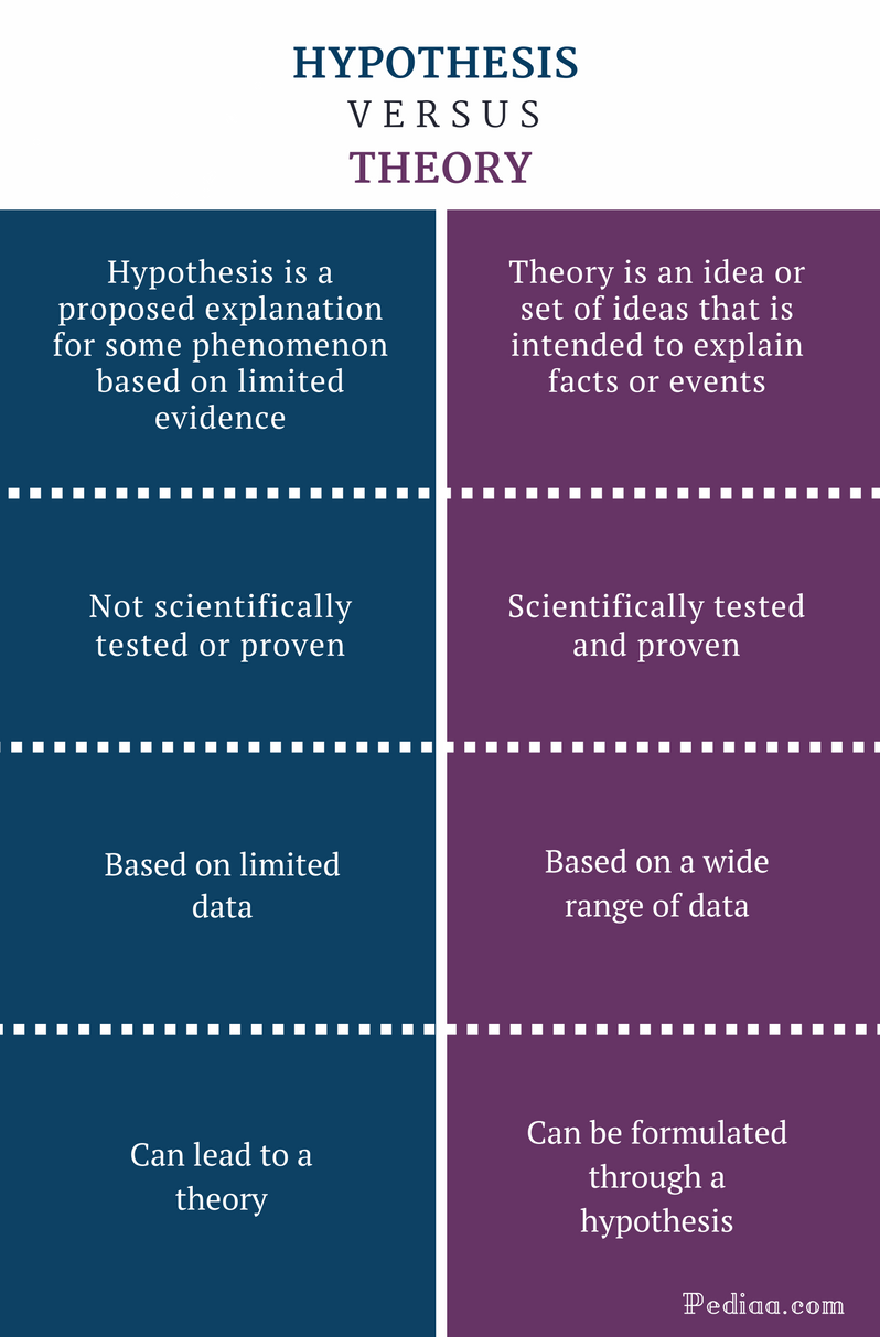 Difference Between Hypothesis and Theory - Hypothesis vs Theory Comparison Summary