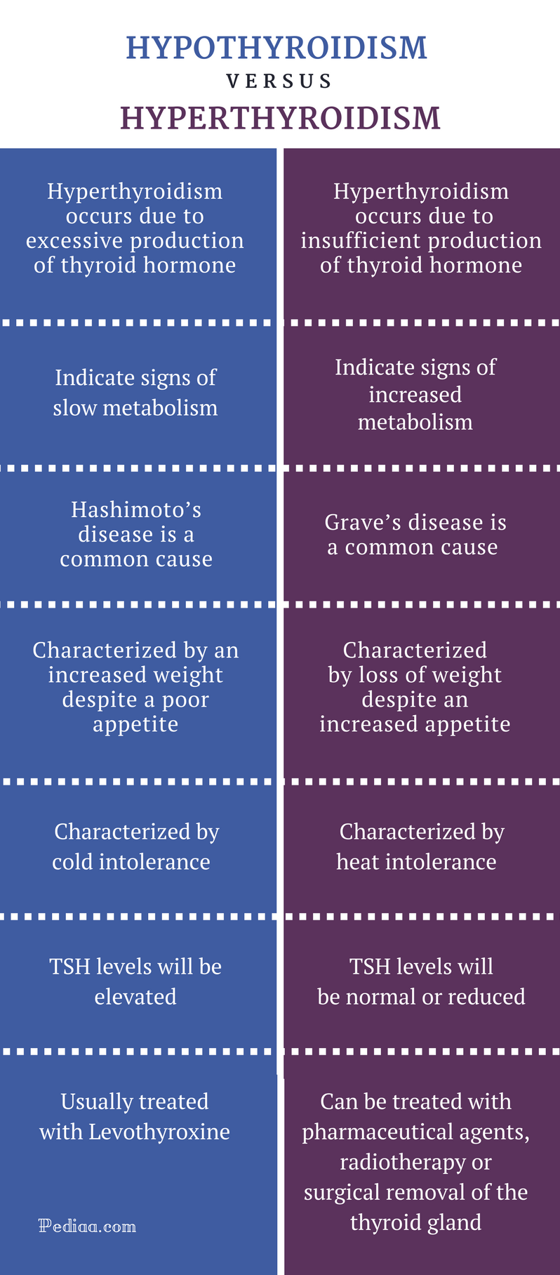 Difference Between Hypothyroidism and Hyperthyroidism - Hypothyroidism vs Hyperthyroidism Comparison Summary