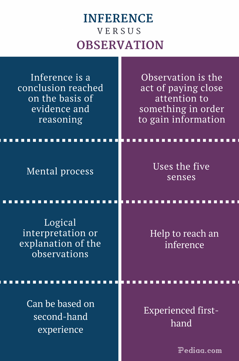 Difference Between Inference and Observation - Inference vs Observation Comparison Summary