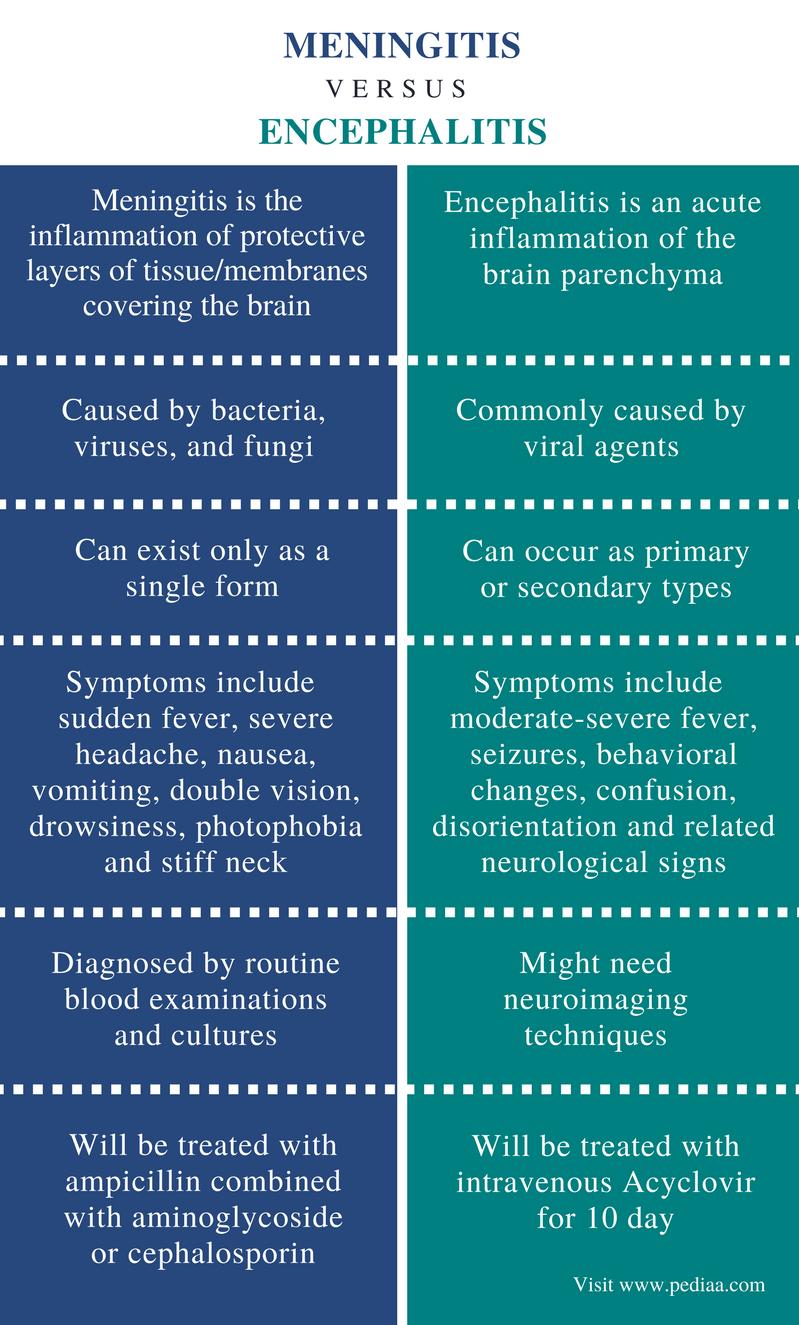 The main symptoms of infectious meningitis of different etiology