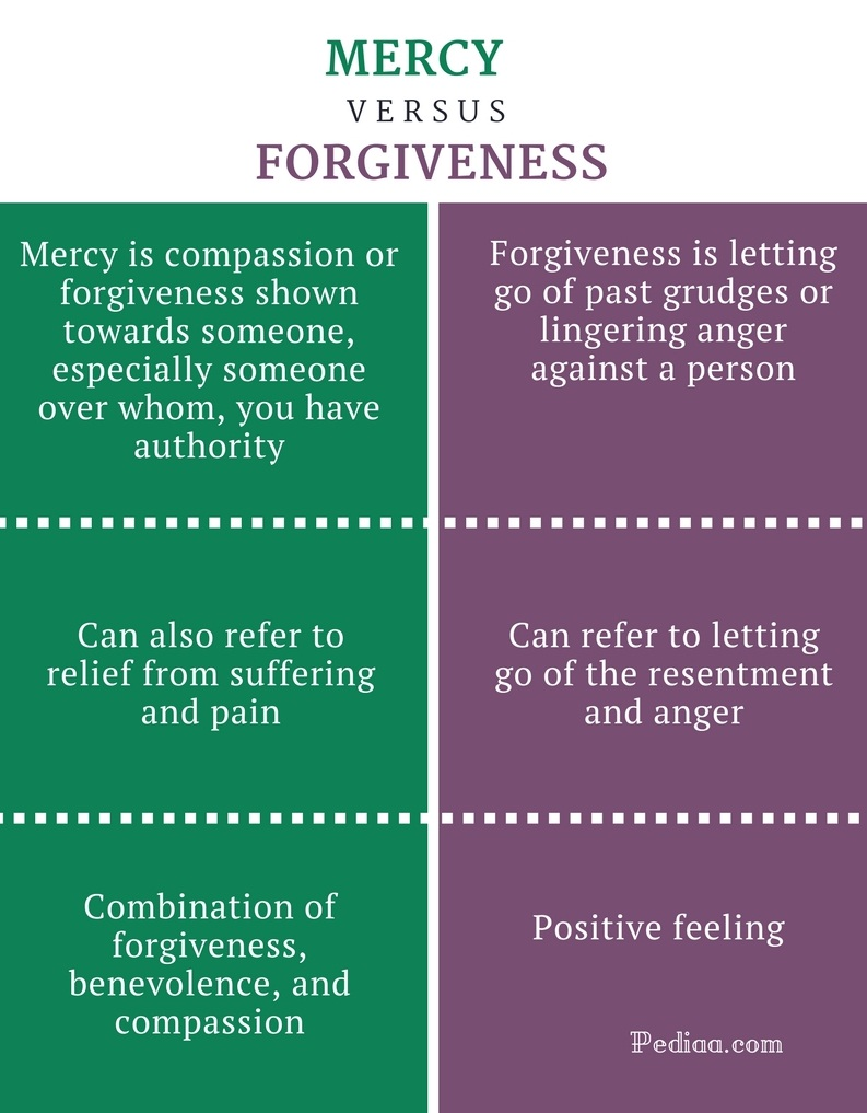 Difference Between Mercy and Forgiveness- Mercy vs Forgiveness Comparison Summary