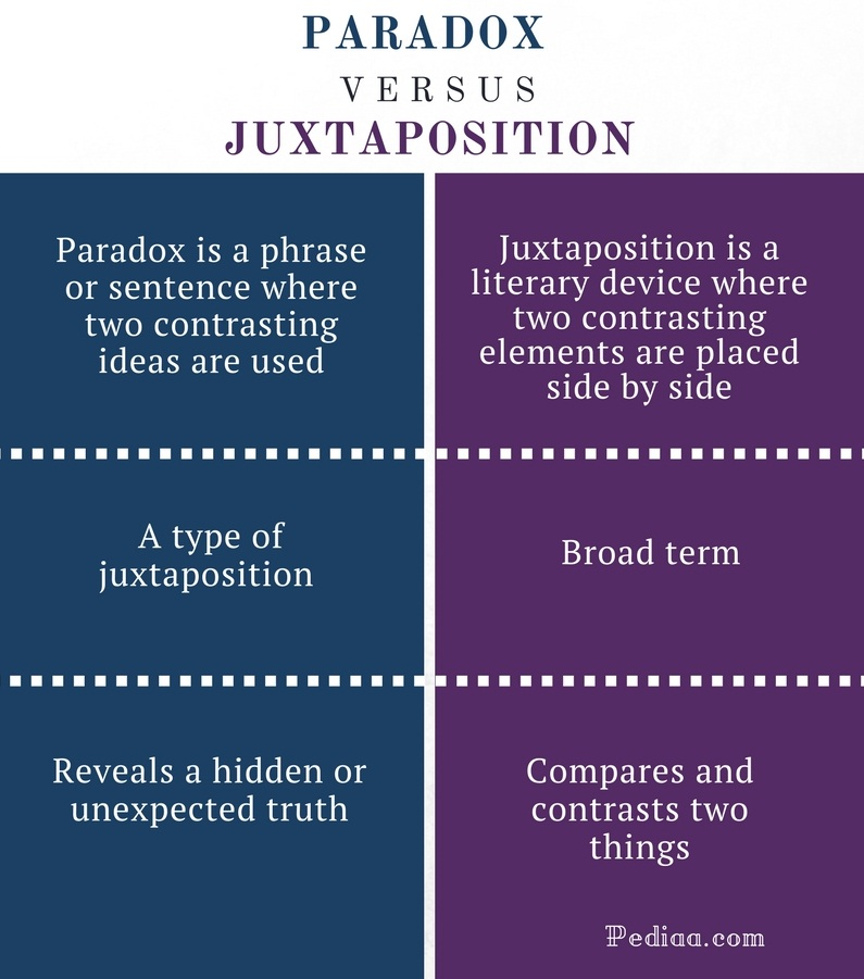 Difference Between Paradox And Juxtaposition Learn English