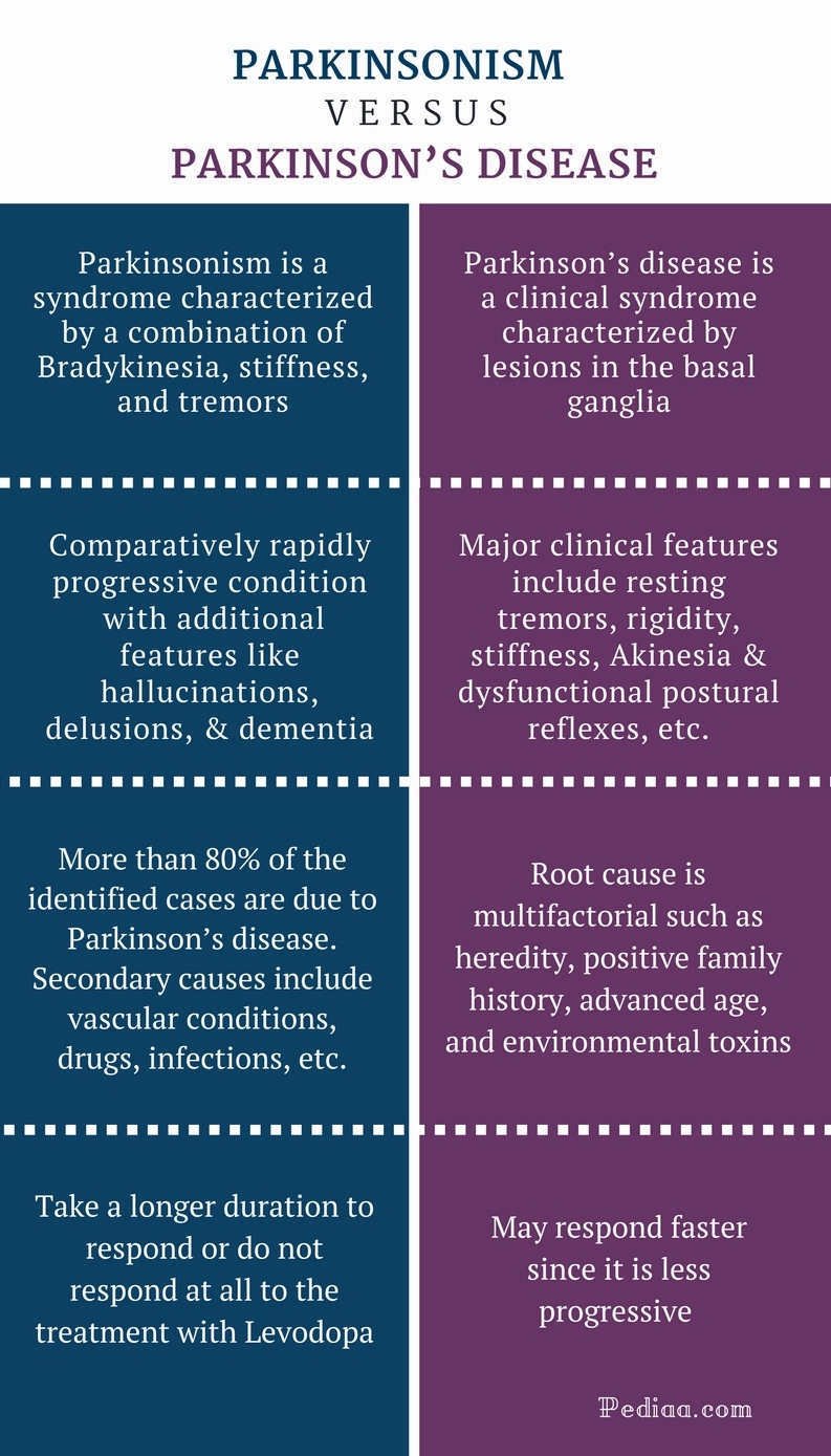 What Is Parkinsonism