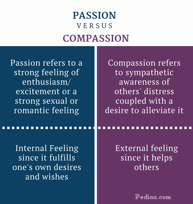 Difference Between Passion and Compassion - Passion vs Compassion Comparison Summary