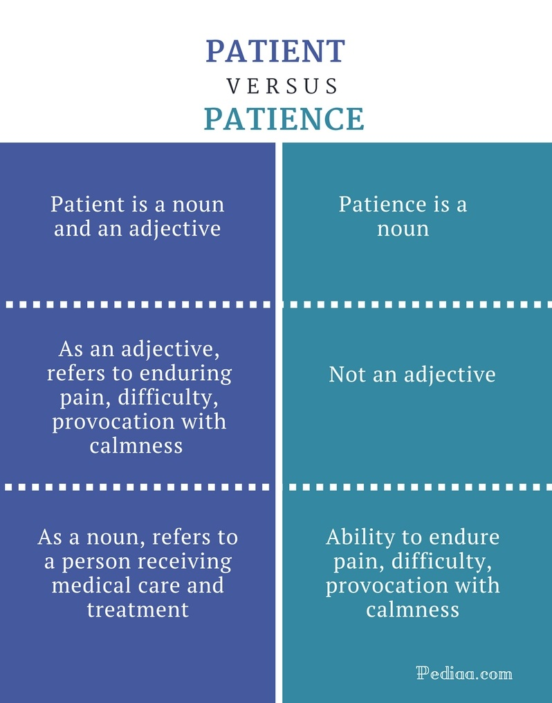 Difference Between Patient and Patience - Patient vs Patience Comparison Summary