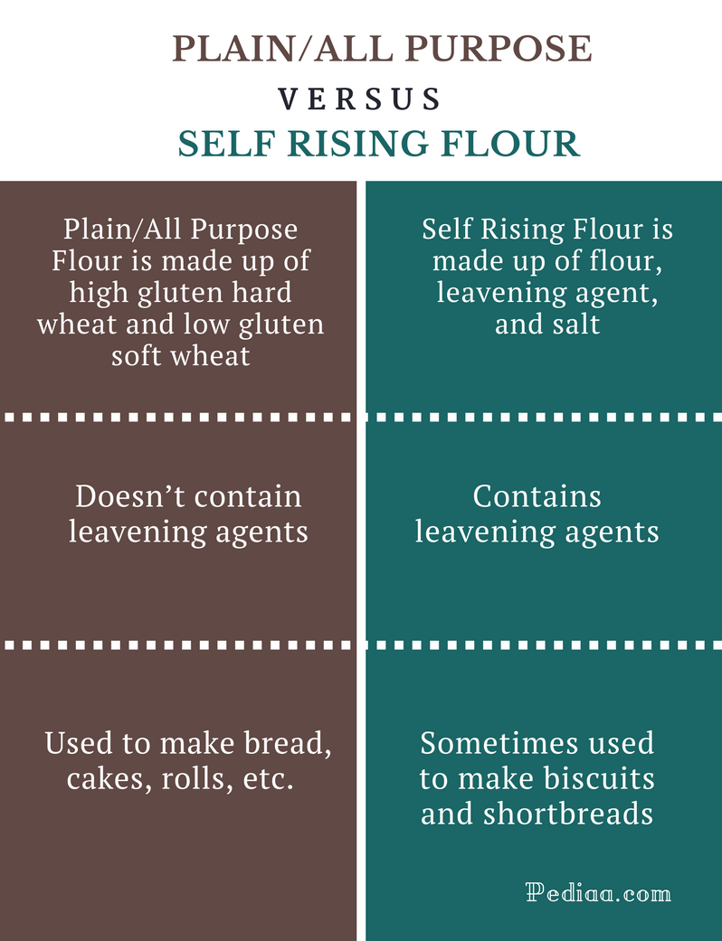 Difference Between Plain, Self Rising, and All Purpose Flour - Comparison Summary