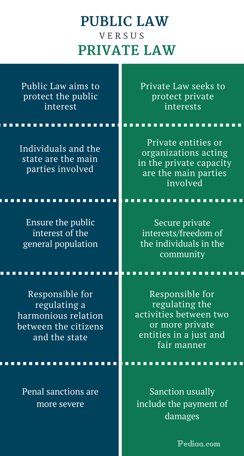 Difference Between Public and Private Law - Public vs Private Law Comparison Summary