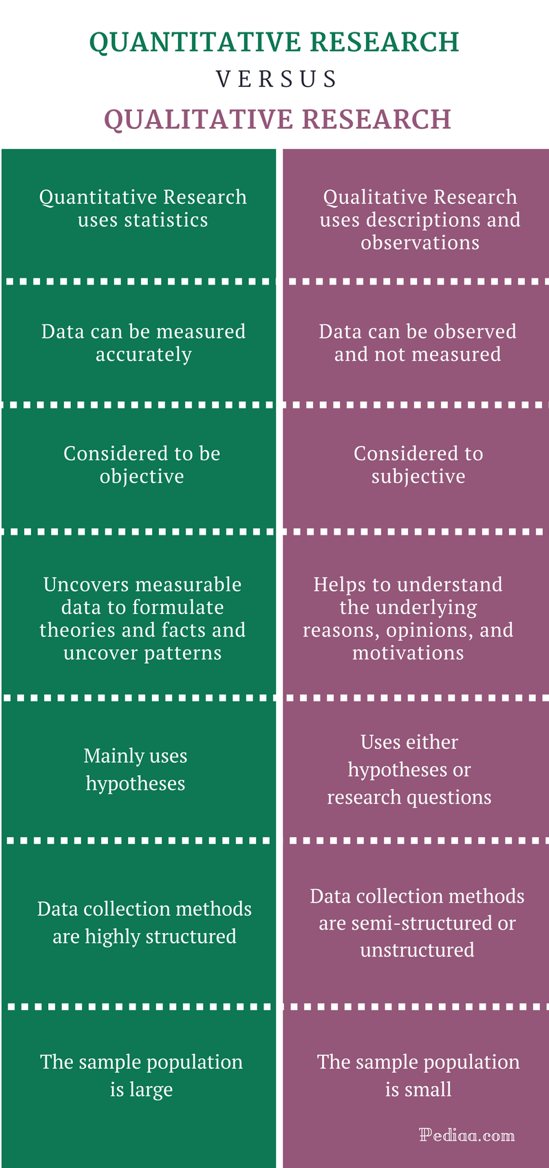 a comparison of qualitative data and quantitative data Compare and contrast qualitative and quantitative approaches to research this essay will compare and contrast the 3 articles below in relation to qualitative and quantitative approaches to research focusing on the design and methods used in each study including sampling, data collection and data analysis.