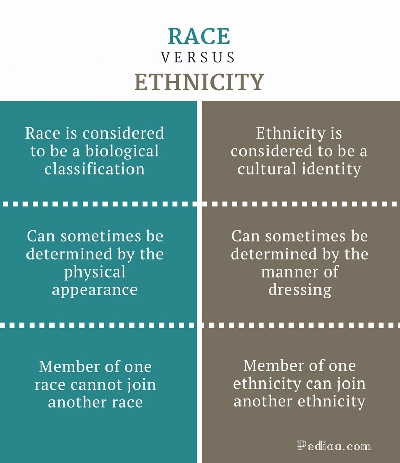 Difference Between Race and Ethnicity - Race vs Ethnicity Comparison Summary