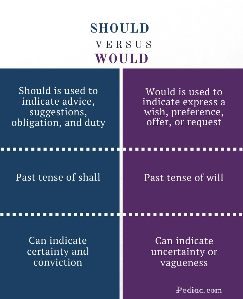 Difference Between Should and Would - Should vs Would Comparison Summary