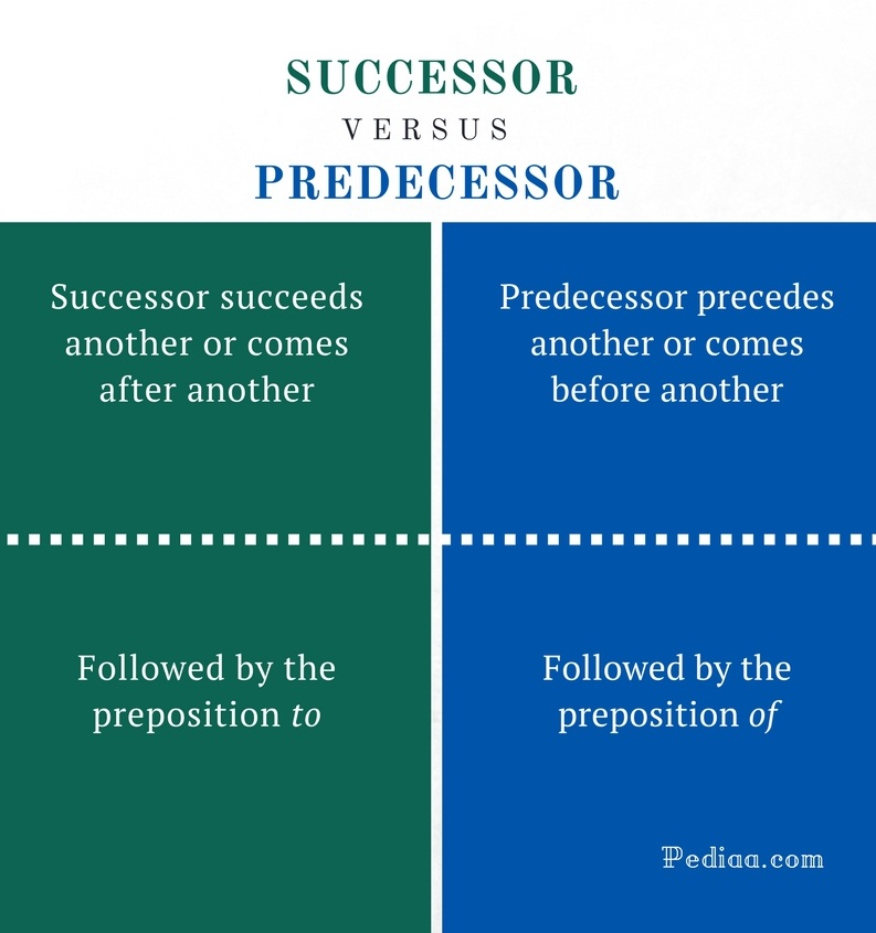 Difference Between Successor and Predecessor | Meaning, Usage Predecessor