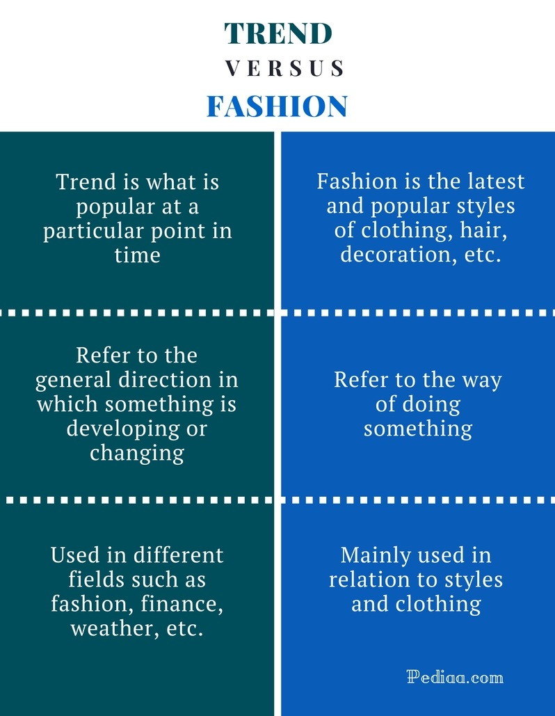Difference Between Trend and Fashion - Trend vs Fashion Comparison Summary