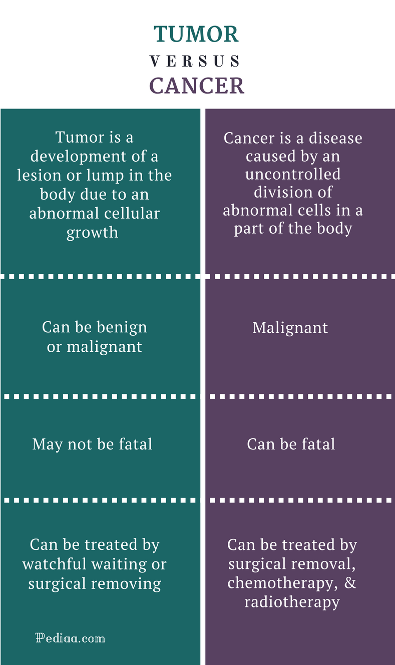 difference between tumor and cancer | definition, treatment options