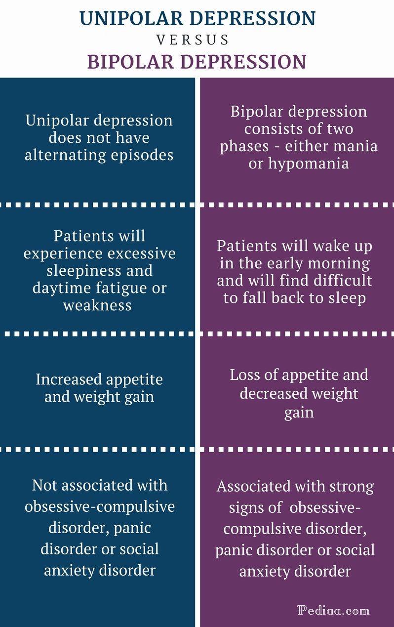 Difference Between Unipolar and Bipolar Depression - Unipolar vs Bipolar Depression Comparison Summary