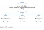 What is Private Law