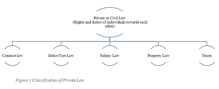 What is Private Law - Branches of Private Law