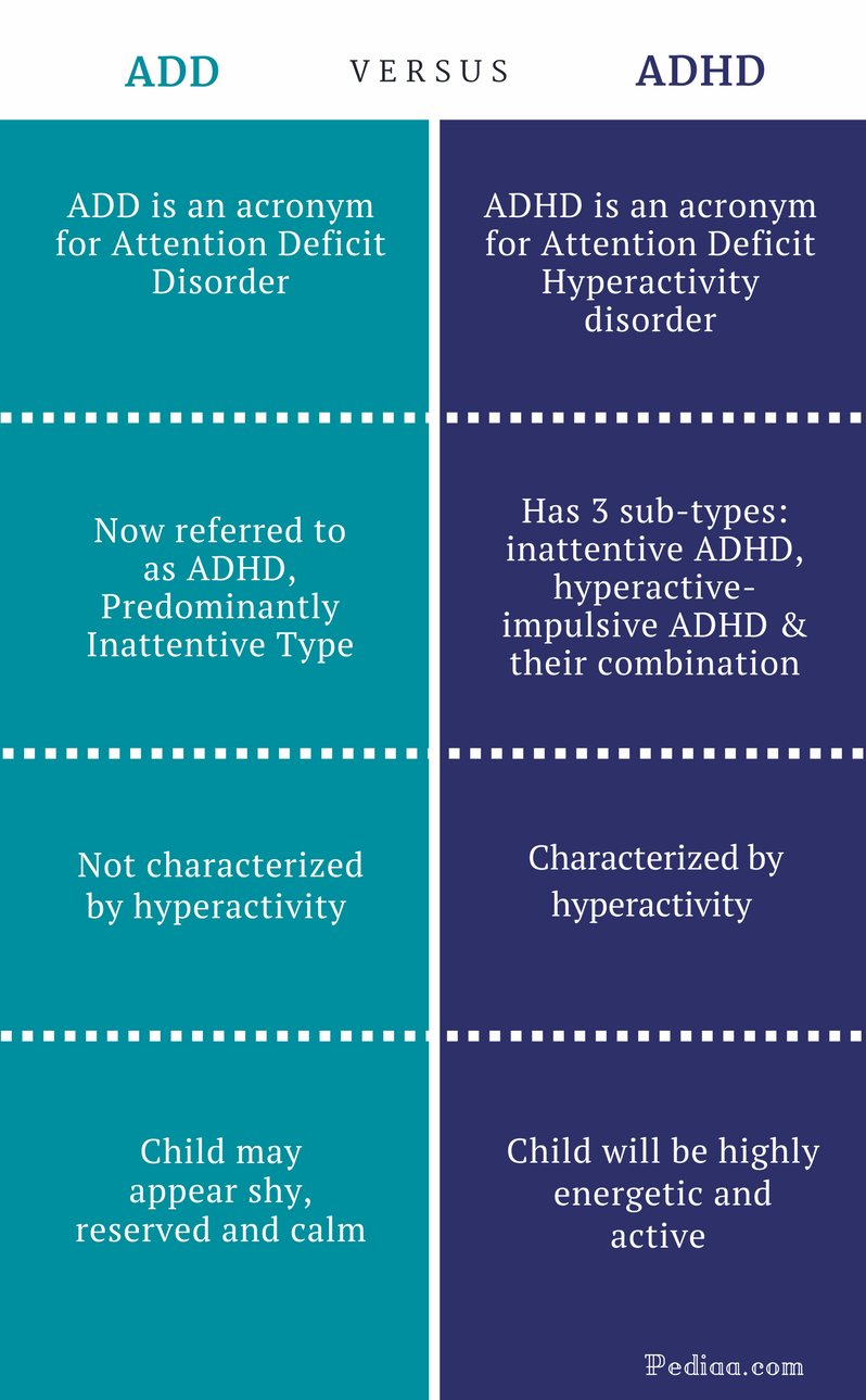 Difference Between ADD and ADHD - ADD vs ADHD Comparison Summary