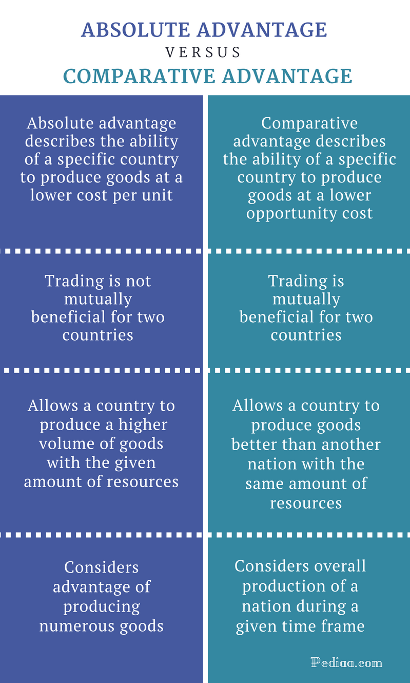 Difference Between Absolute and Comparative Advantage - Comparison Summary