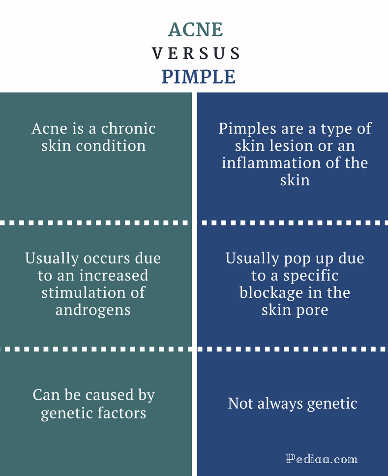 Difference Between Acne and Pimple - Acne vs Pimple Comparison Summary