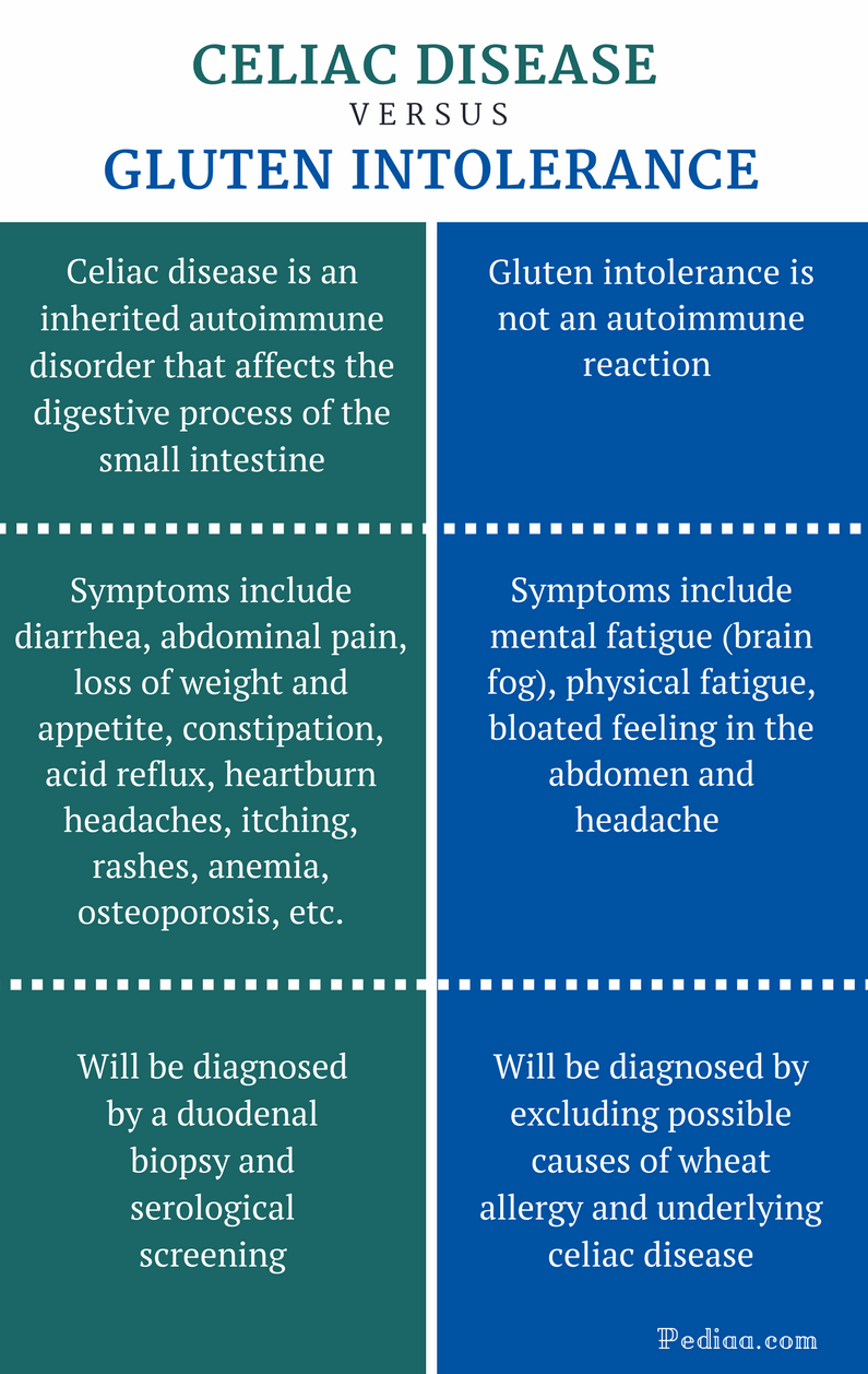 Difference Between Celiac Disease and Gluten Intolerance - Comparison Summary