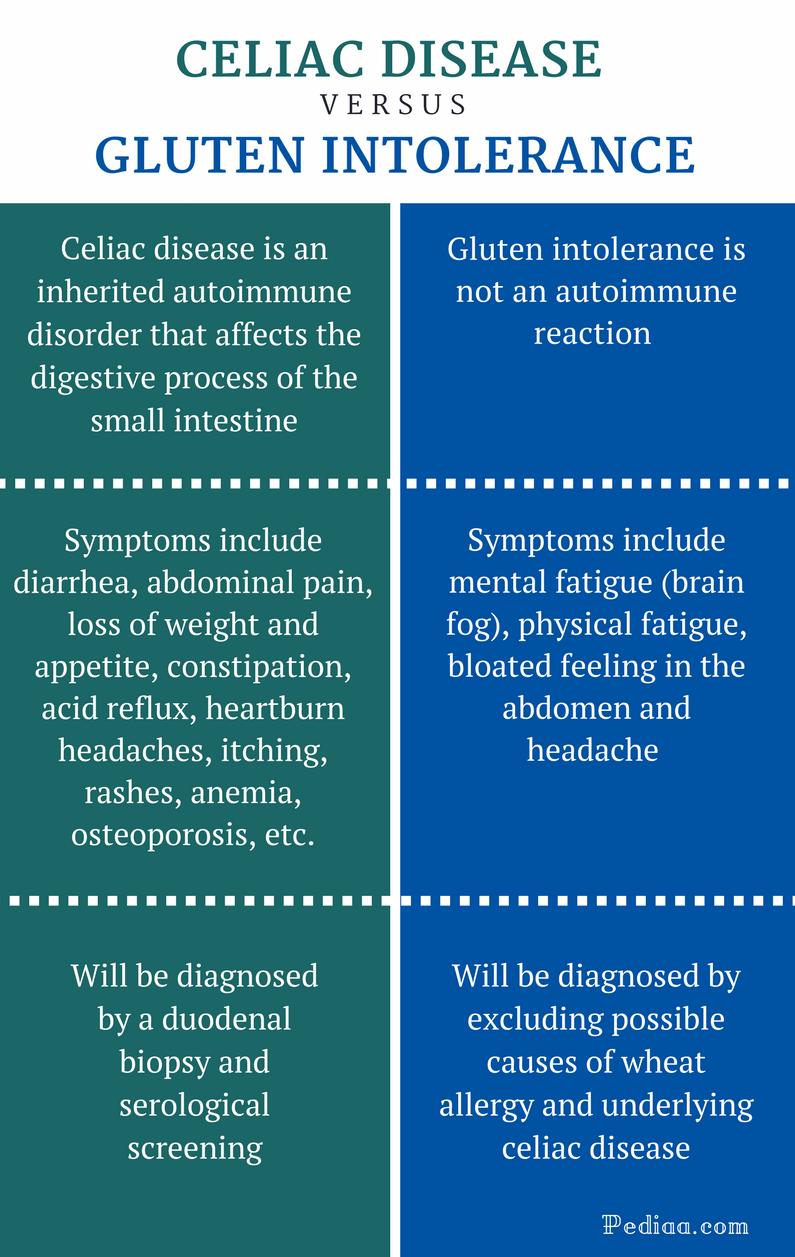 Difference Between Celiac Disease and Gluten Intolerance ...