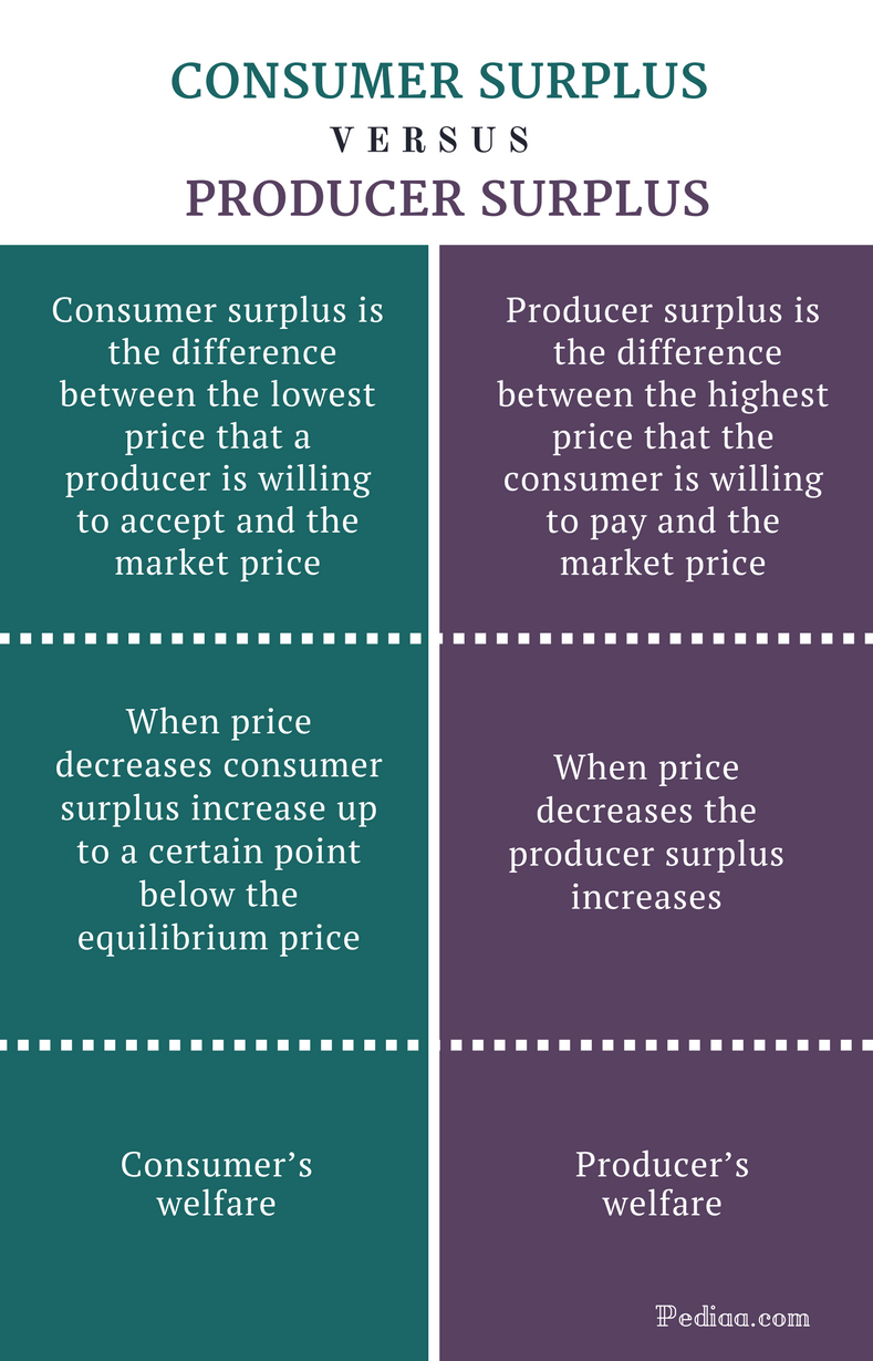 Difference Between Consumer Surplus and Producer Surplus - Comparison Summary