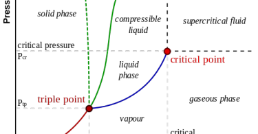 Difference Between Critical Point and Triple Point