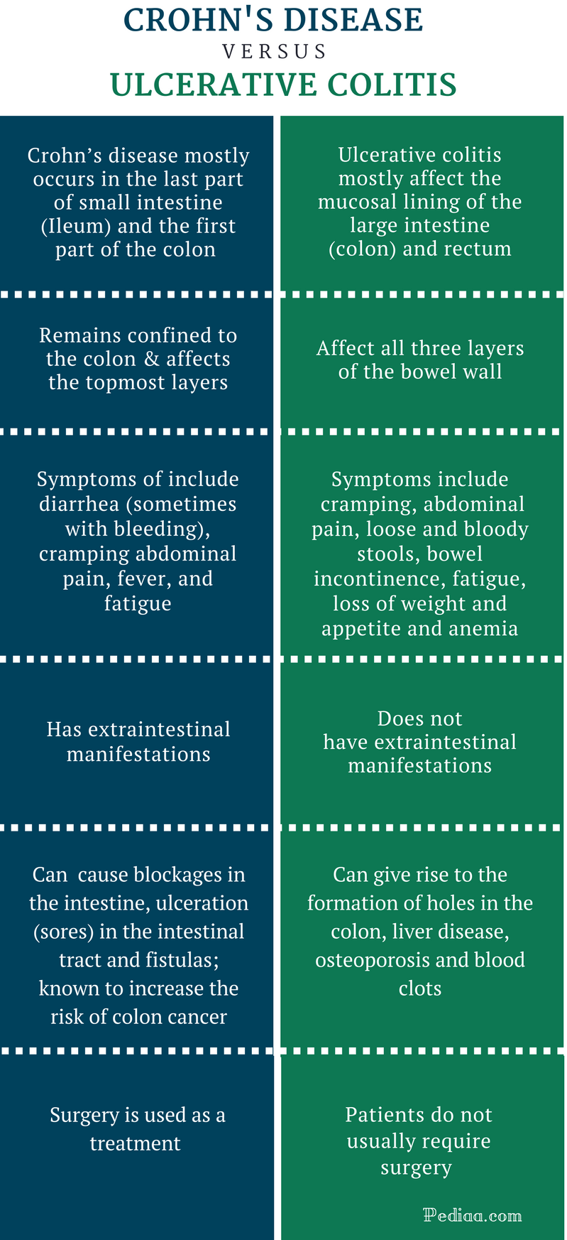 Difference Between Crohn S Disease And Ulcerative Colitis Causes Symptoms Complications Diagnosis And Treatment
