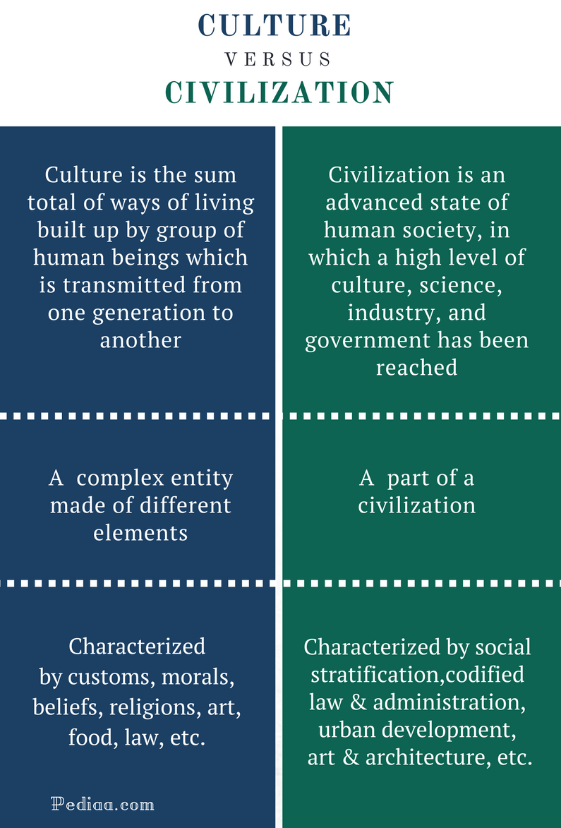 Difference Between Culture and Civilization - Culture vs Civilization Comparison Summary