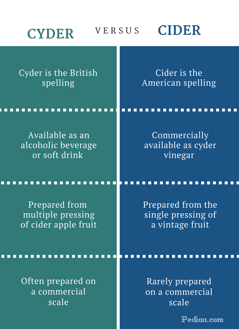 Difference Between Cyder and Cider - Comparison Summary