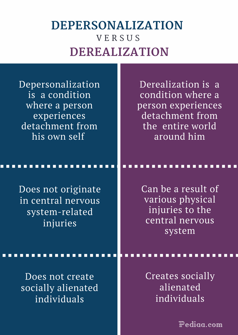 Difference Between Depersonalization and Derealization - Comparison Summary