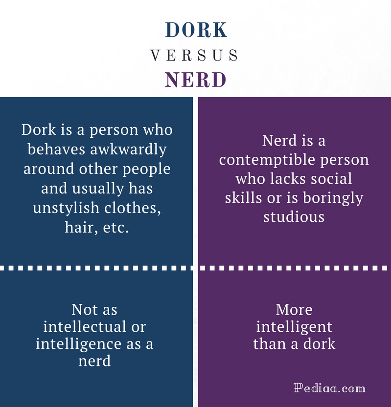 Difference Between Dork and Nerd - Dork vs Nerd Comparison Summary
