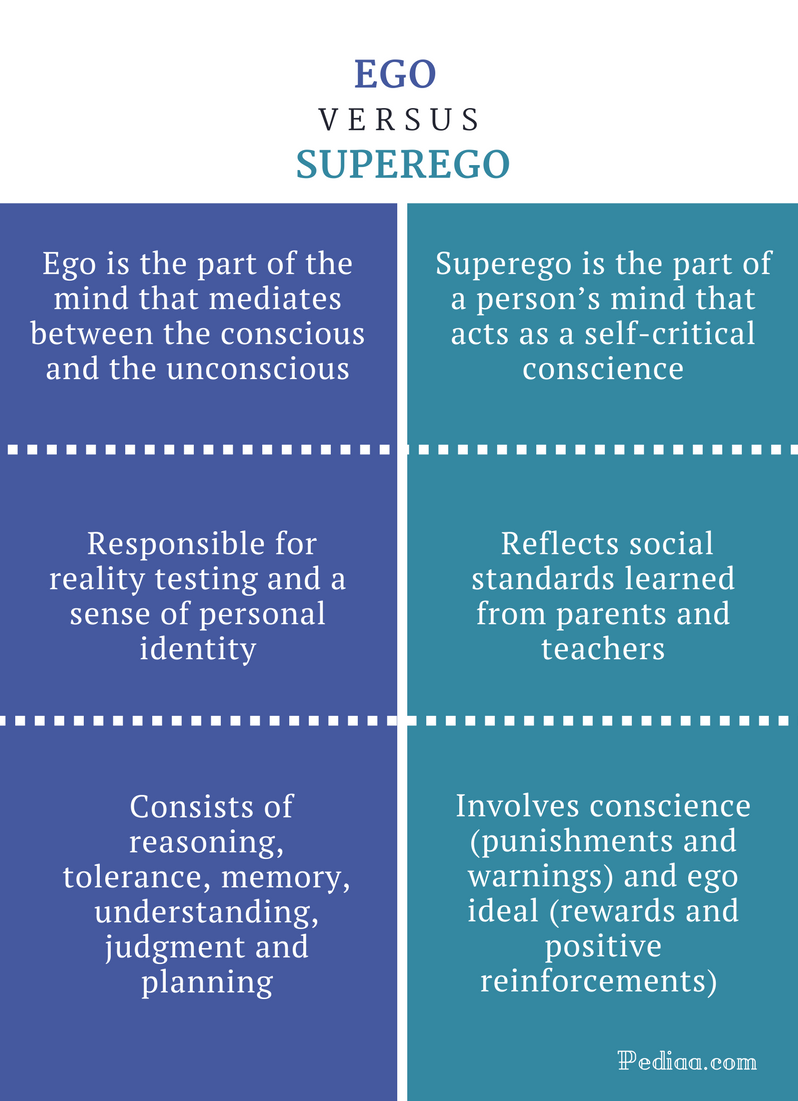Difference Between Ego and Superego - Ego vs Superego Comparison Summary