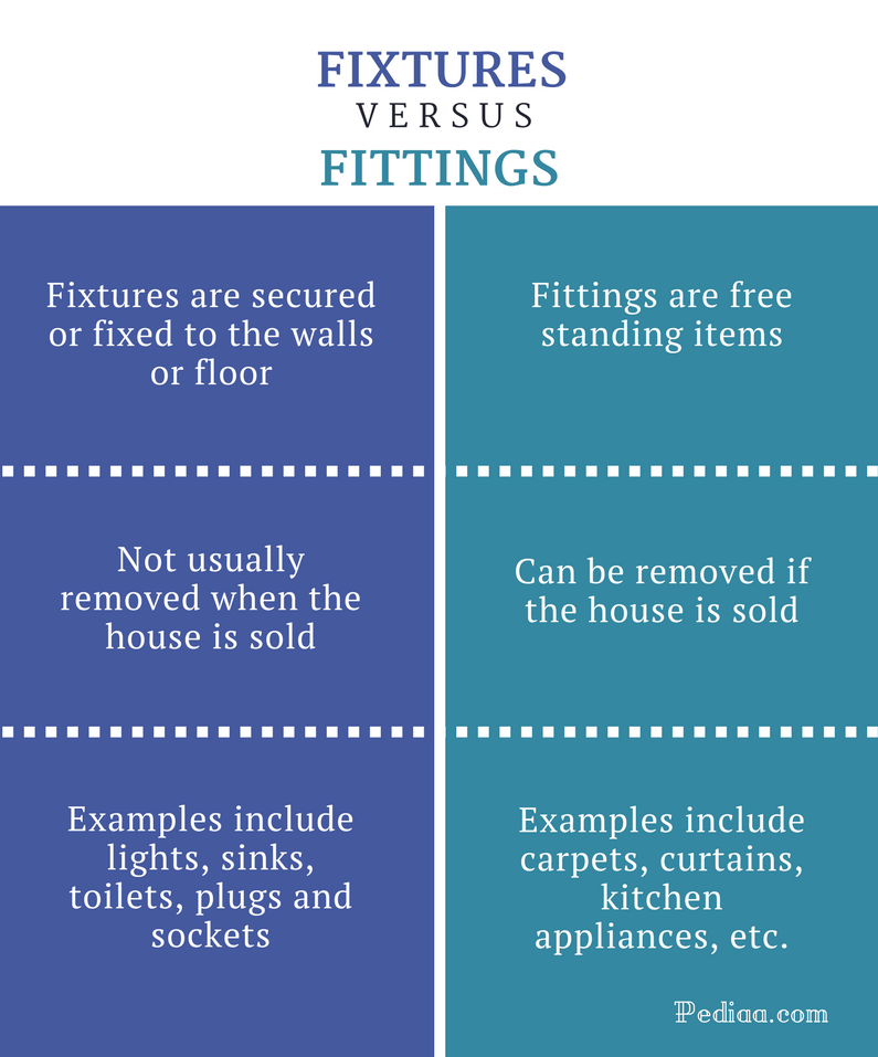 Difference Between Fixtures and Fittings - Fixtures vs Fittings Comparison Summary