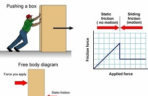 Difference Between Friction and Shear
