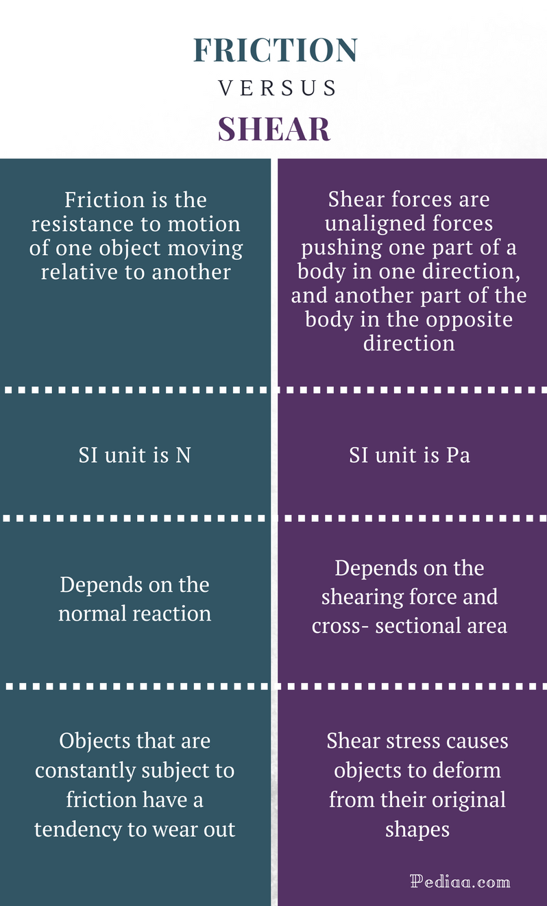 Difference Between Friction and Shear - Friction vs Shear Comparison Summary