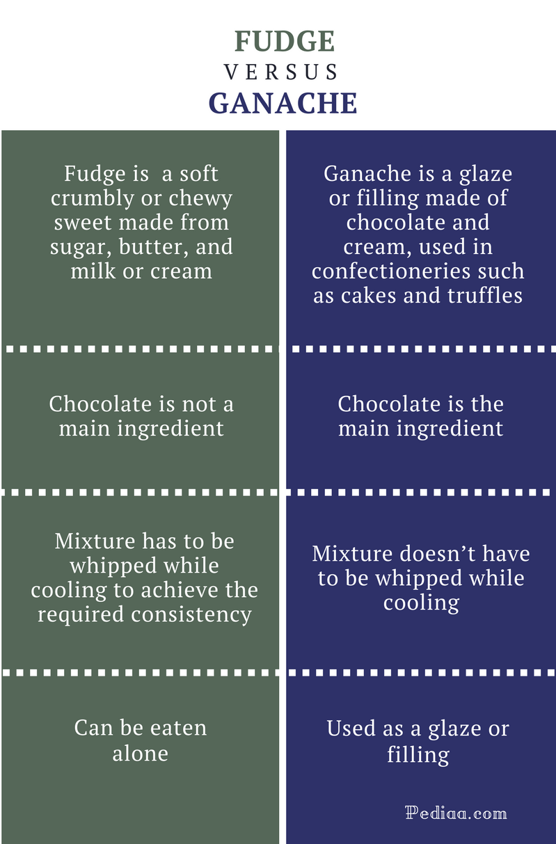 Difference Between Fudge and Ganache - Fudge vs Ganache Comparison Summary