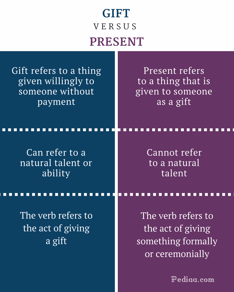 Difference Between Gift and Present - Gift vs Present Comparison Summary