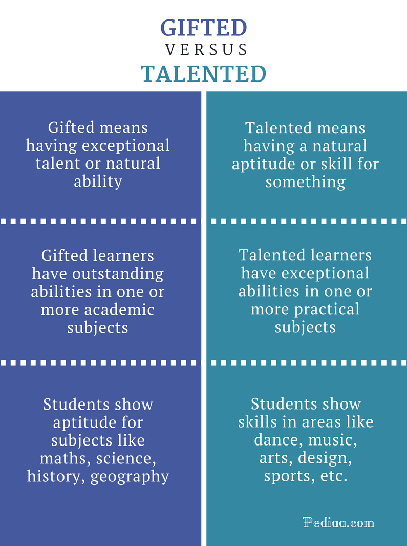 Difference Between Gifted and Talented - Gifted vs Talented Comparison Summary