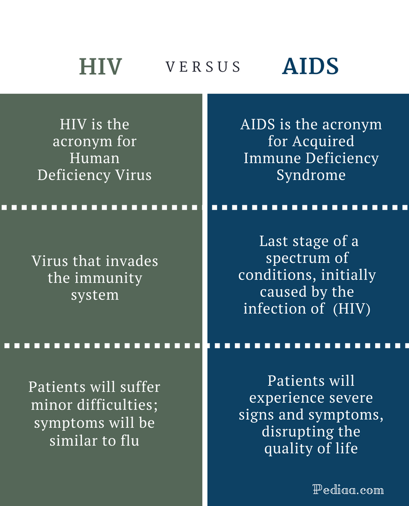 difference between hiv and aids | definition, pathology, symptoms