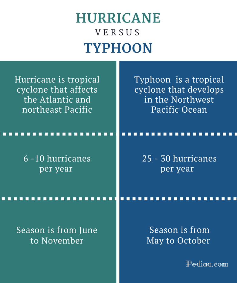 What Is The Difference Between A Part And Apart: Difference Between Hurricane And Typhoon