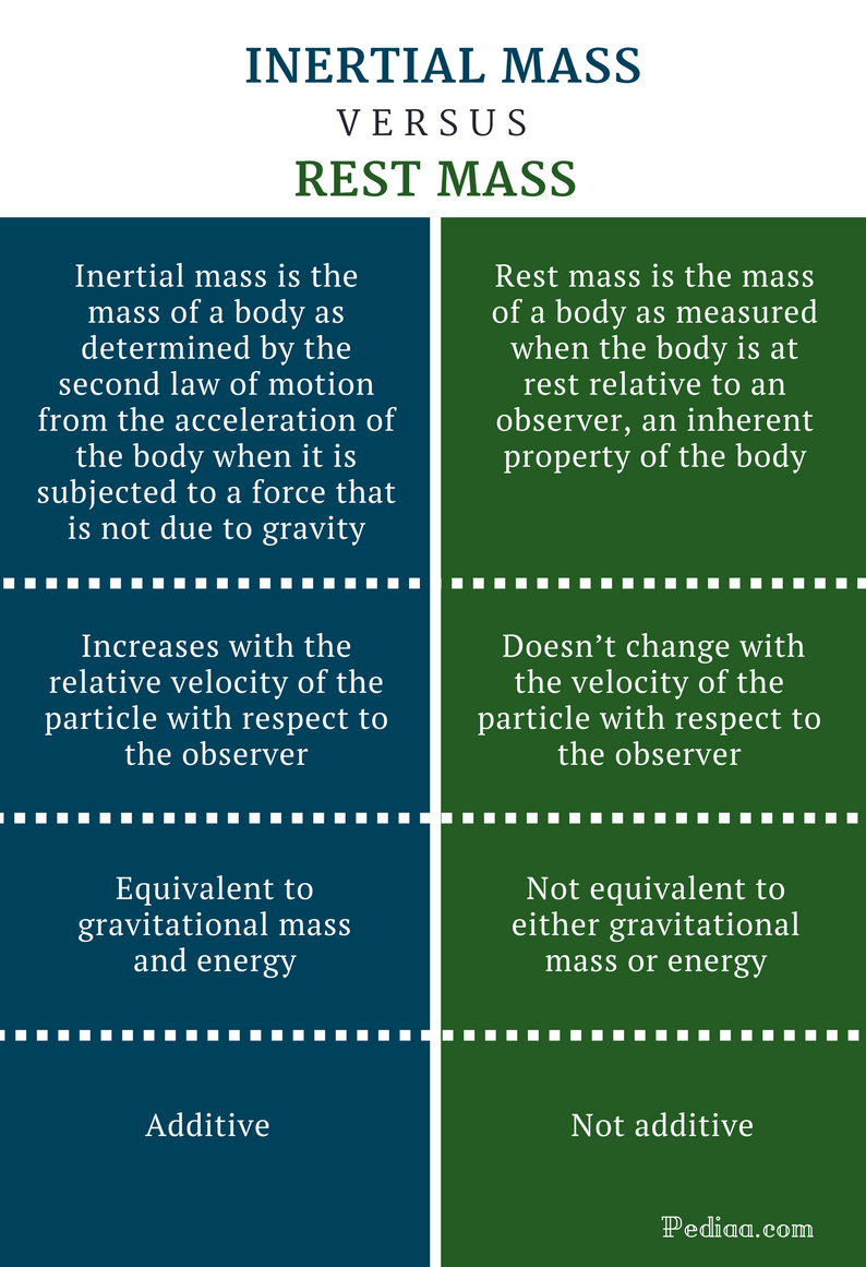 Difference Between Inertial Mass and Rest Mass - Comparison Summary