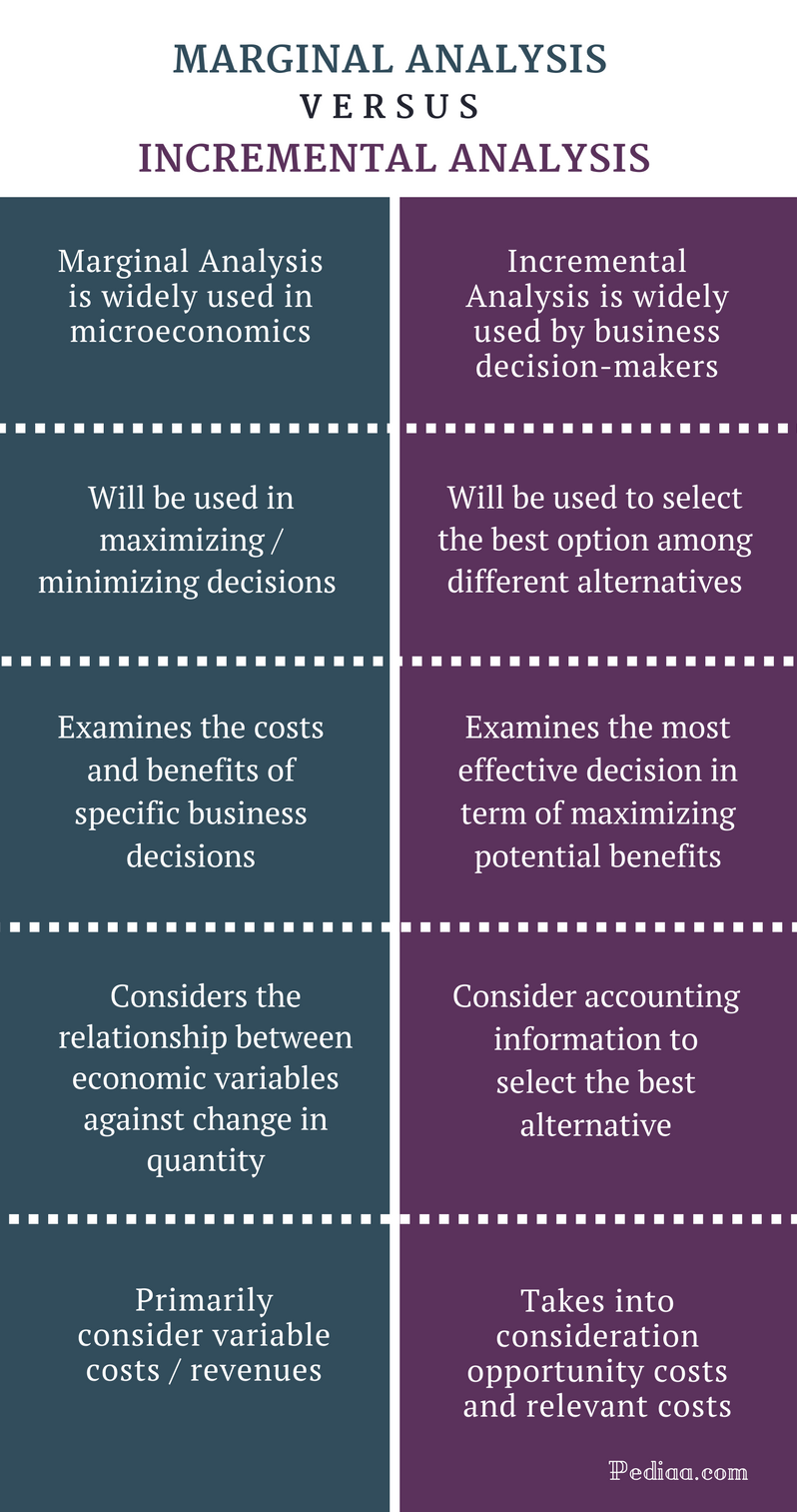 Difference Between Marginal Analysis and Incremental Analysis - Comparison Summary